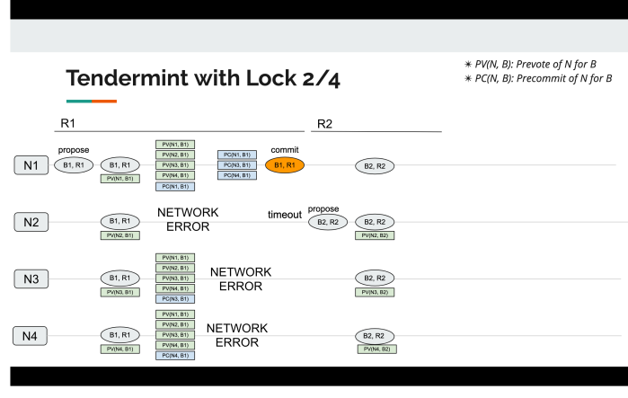 tendermint_with_lock_2