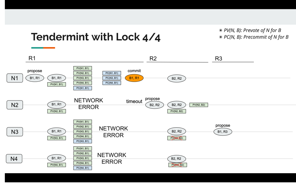 tendermint_with_lock_4