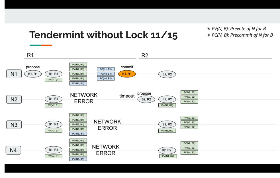 tendermint_without_lock_11