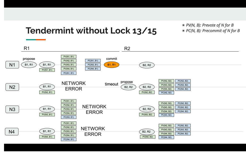 tendermint_without_lock_13