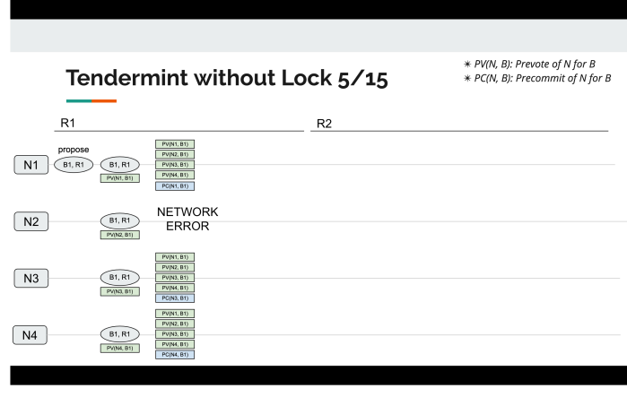 tendermint_without_lock_5