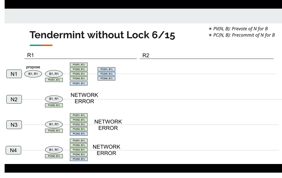 tendermint_without_lock_6