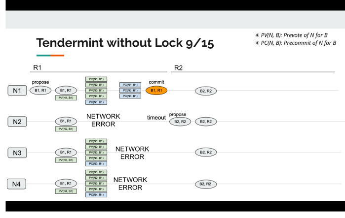 tendermint_without_lock_9